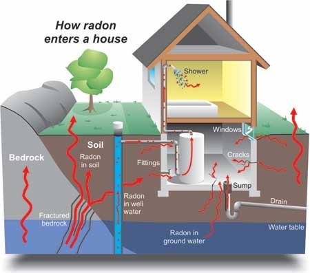How Radon enters a house diagram