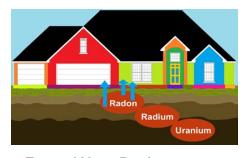 radon radium uranium house diagram